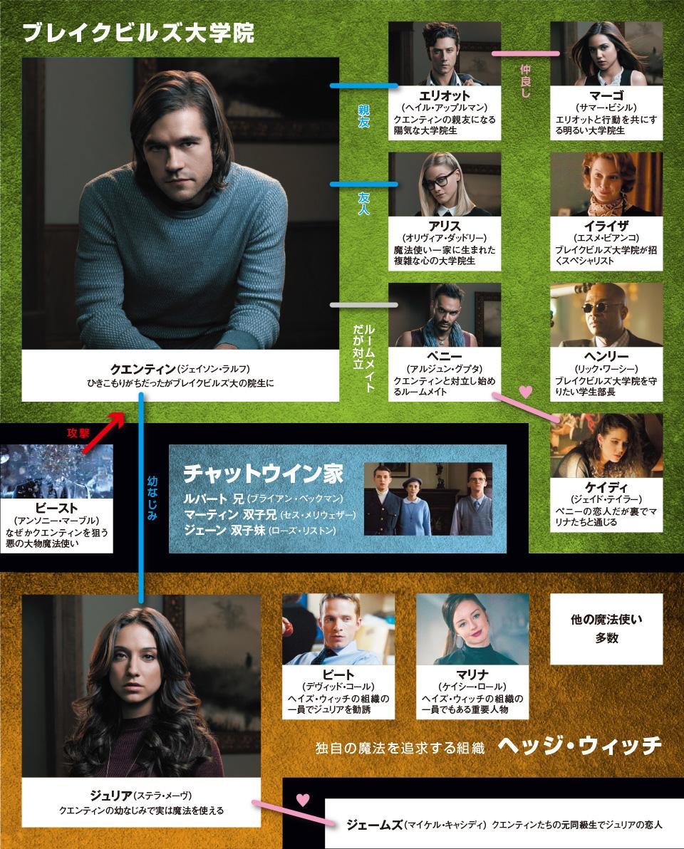 海外ドラマ マジシャンズ 公式サイト